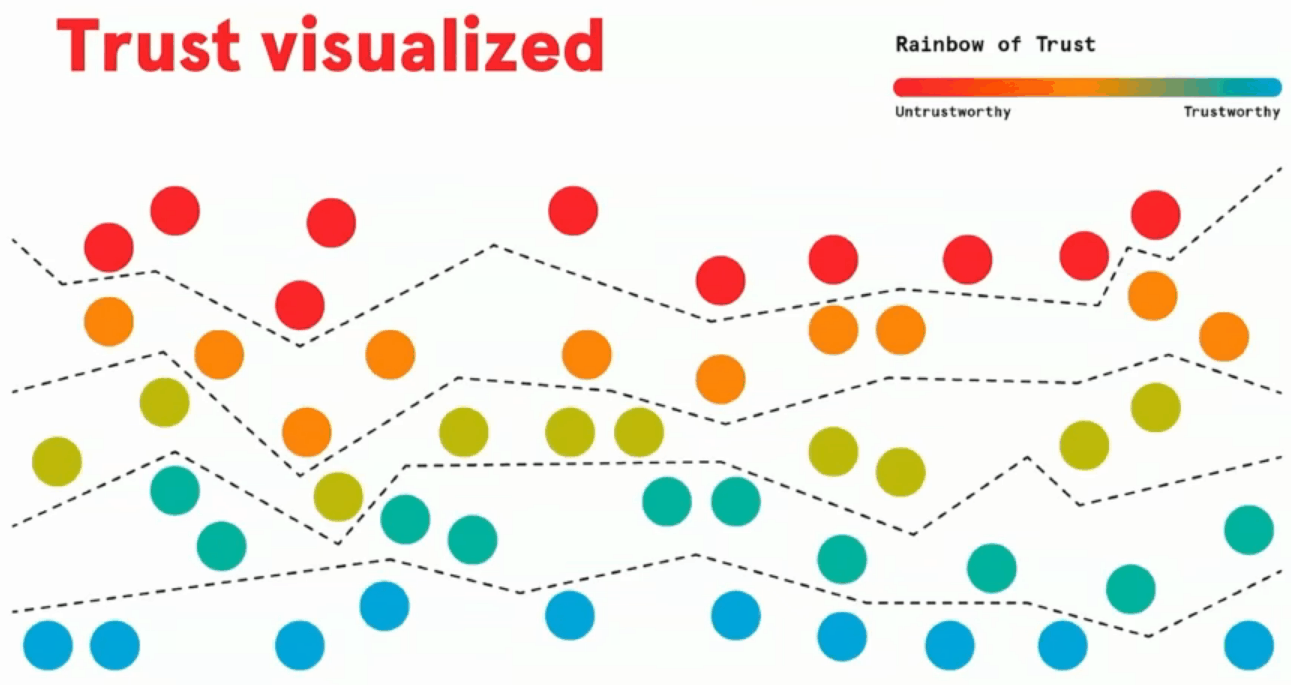 Trust Factor Visualisation